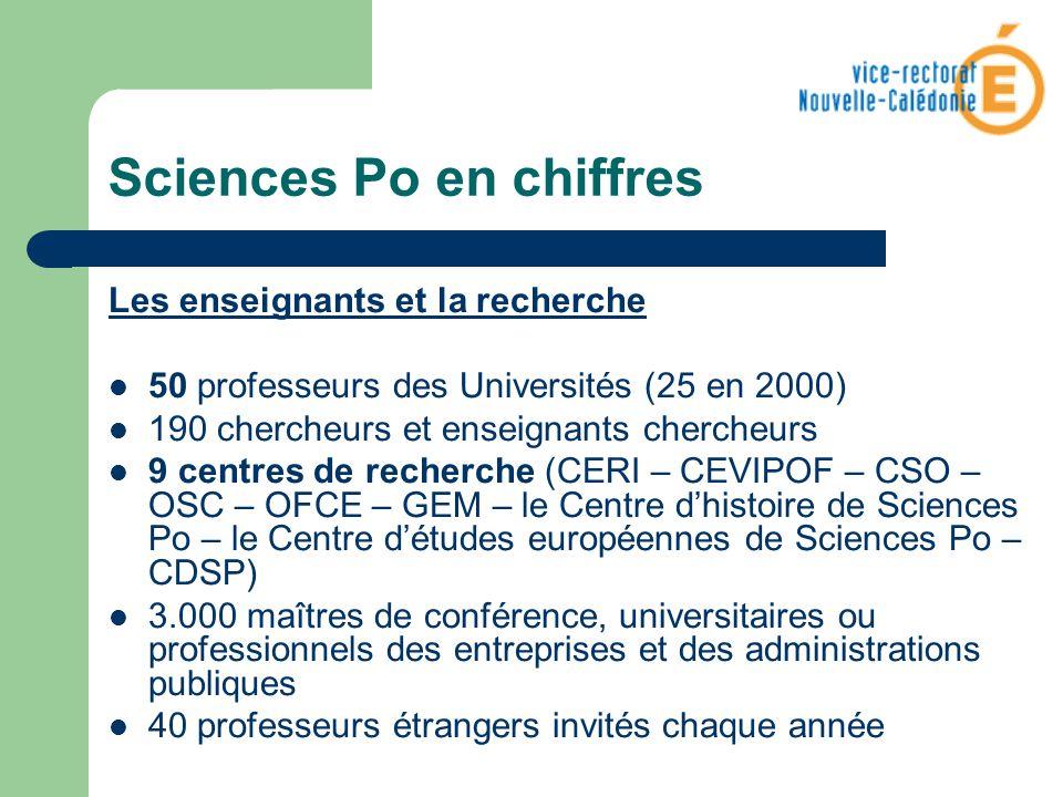 Sciences Po en chiffres