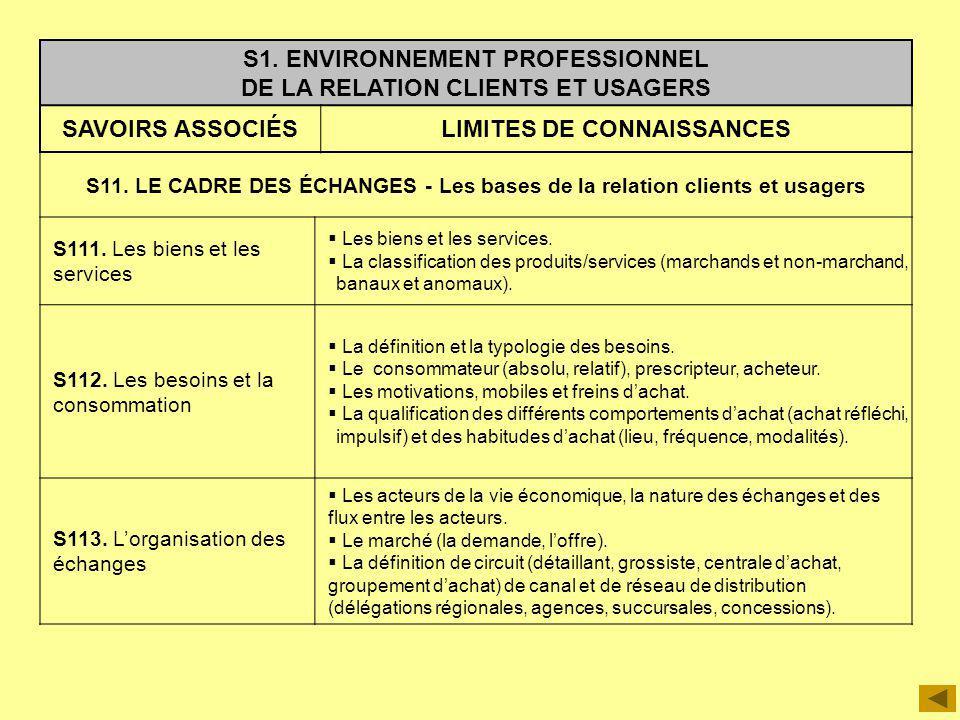 S1. ENVIRONNEMENT PROFESSIONNEL DE LA RELATION CLIENTS ET USAGERS