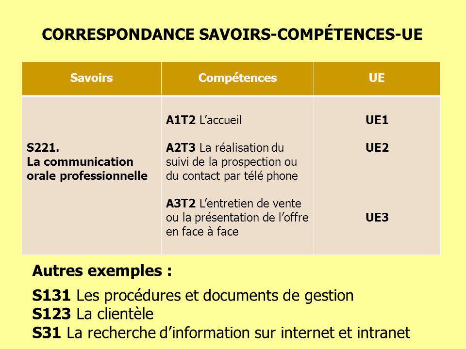 CORRESPONDANCE SAVOIRS-COMPÉTENCES-UE