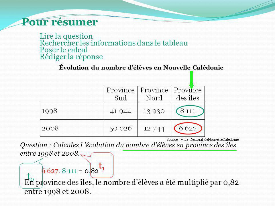 Évolution du nombre d'élèves en Nouvelle Calédonie