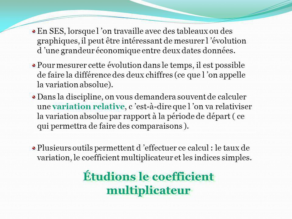 Étudions le coefficient multiplicateur