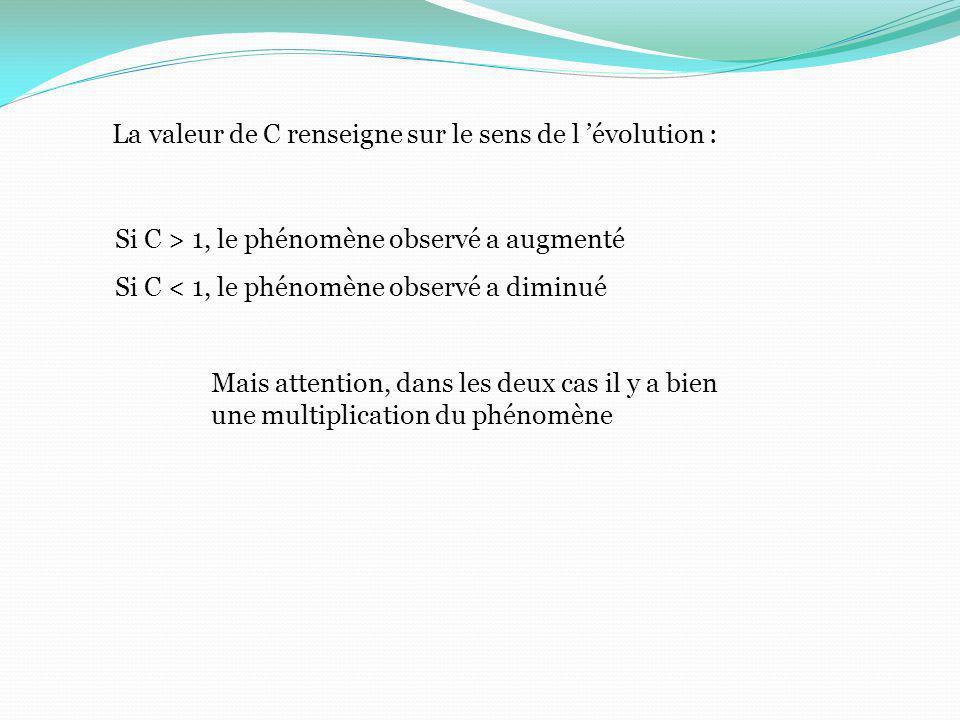 La valeur de C renseigne sur le sens de l 'évolution :