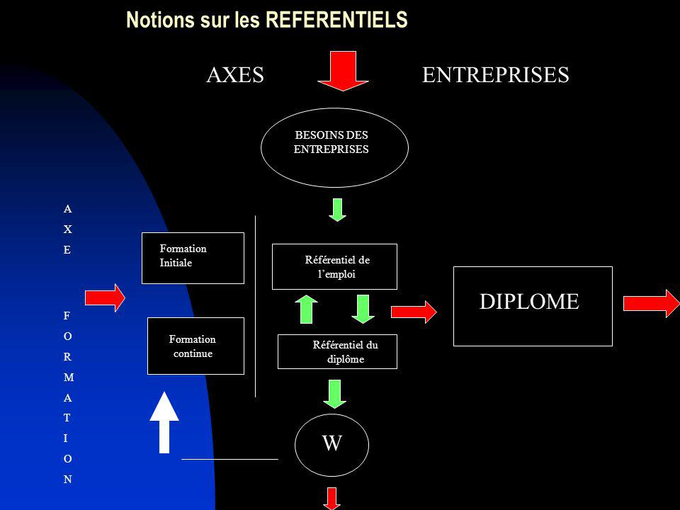 Notions sur les REFERENTIELS