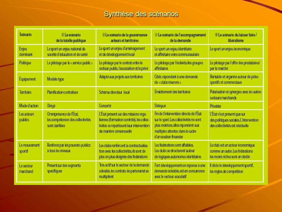 Synthèse des scénarios