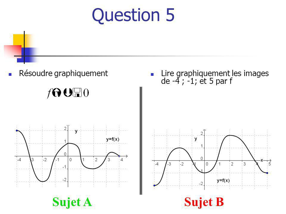 Question 5 Sujet A Sujet B Résoudre graphiquement