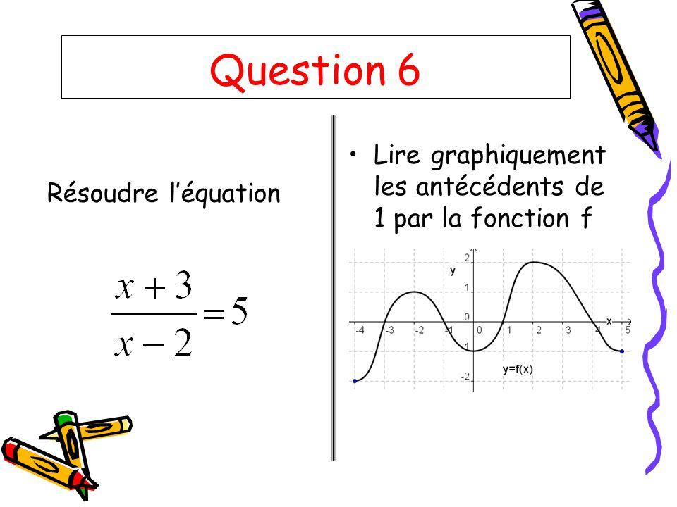 Question 6 Lire graphiquement les antécédents de 1 par la fonction f