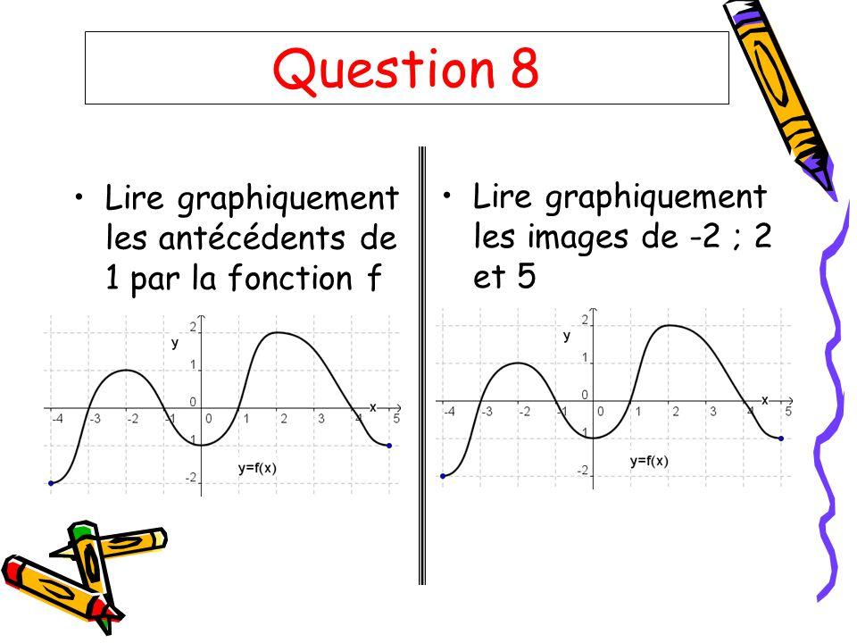 Question 8 Lire graphiquement les antécédents de 1 par la fonction f