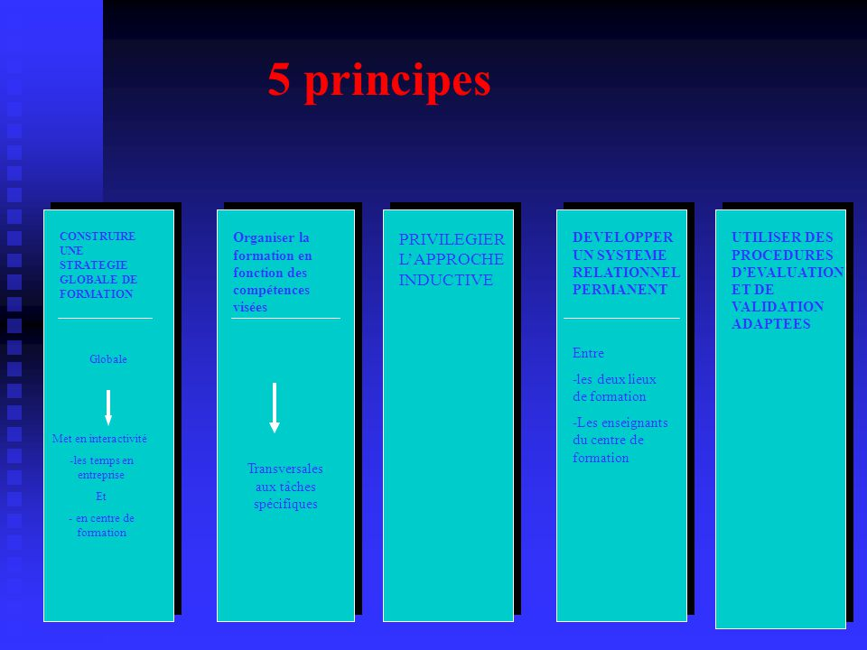 5 principes PRIVILEGIER L'APPROCHE INDUCTIVE