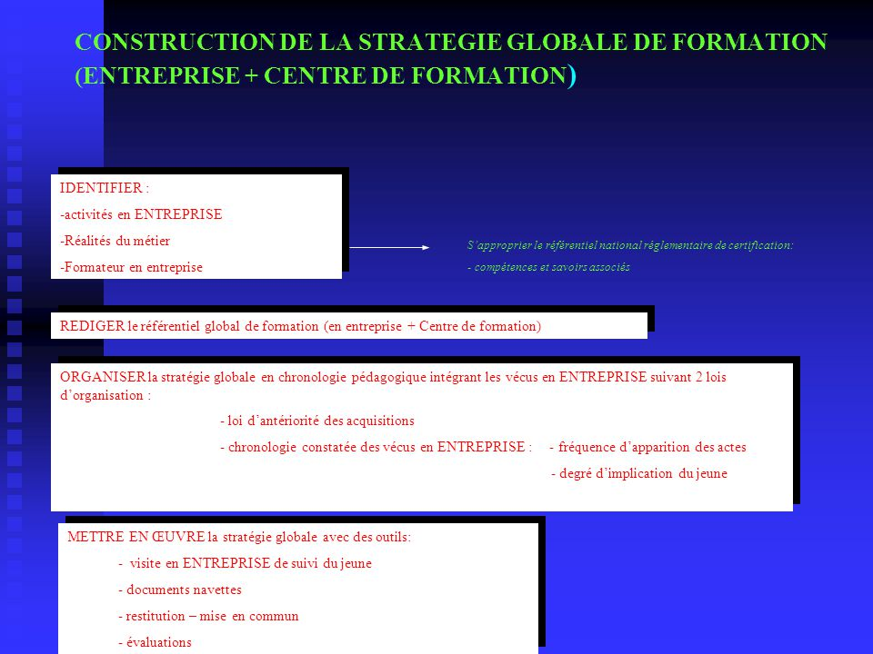 CONSTRUCTION DE LA STRATEGIE GLOBALE DE FORMATION (ENTREPRISE + CENTRE DE FORMATION)