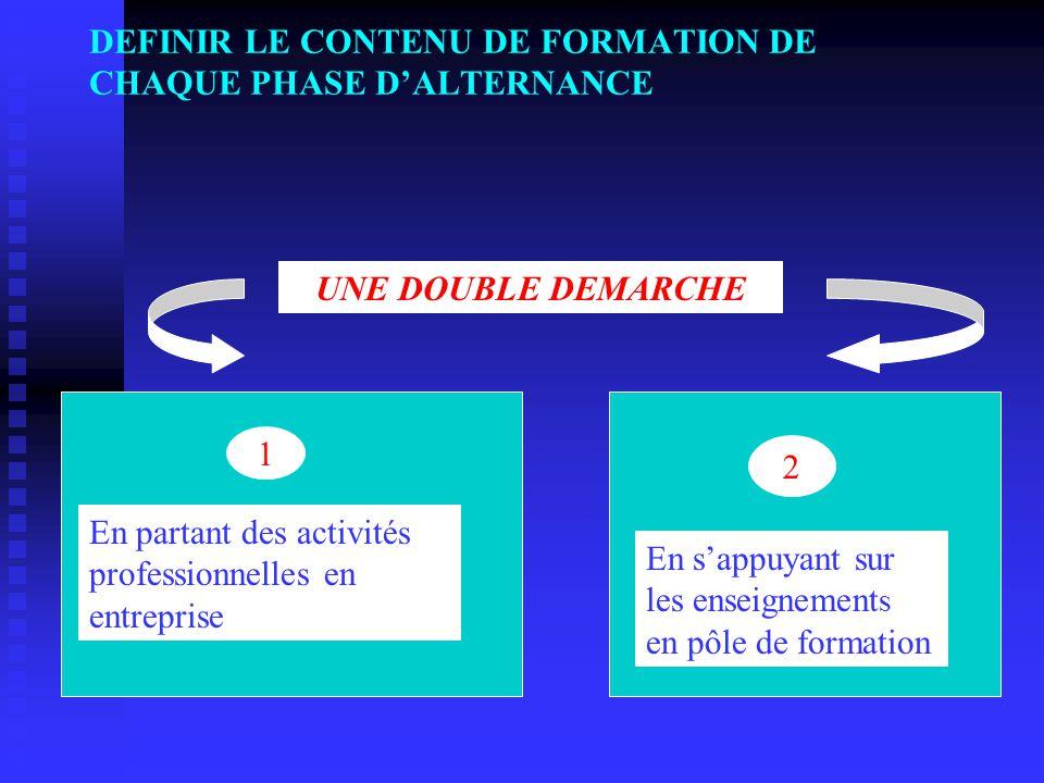 DEFINIR LE CONTENU DE FORMATION DE CHAQUE PHASE D'ALTERNANCE