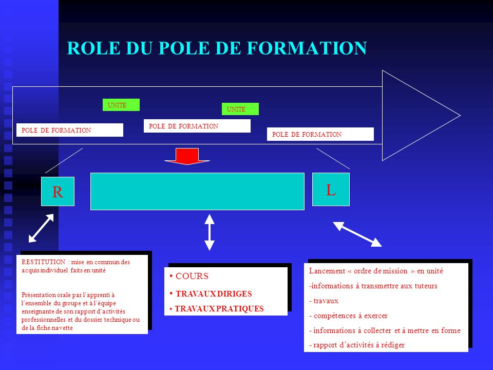 ROLE DU POLE DE FORMATION