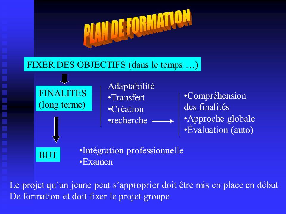 PLAN DE FORMATION FIXER DES OBJECTIFS (dans le temps …) Adaptabilité