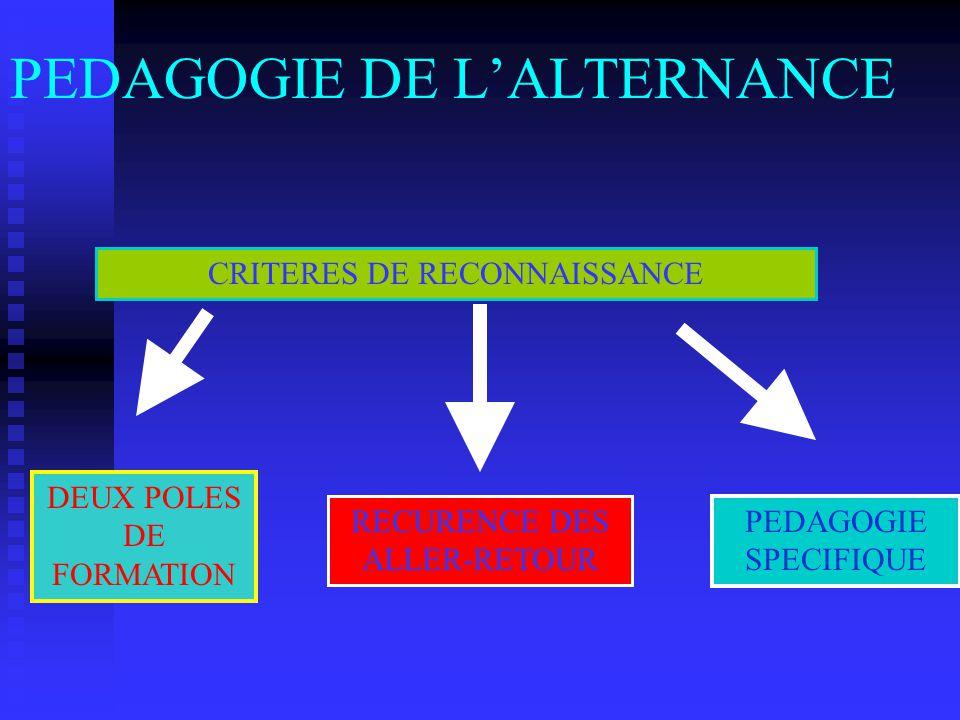 PEDAGOGIE DE L'ALTERNANCE