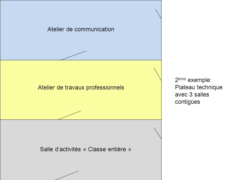 Atelier de communication