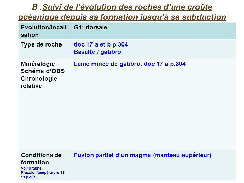 B .Suivi de l'évolution des roches d'une croûte océanique depuis sa formation jusqu'à sa subduction