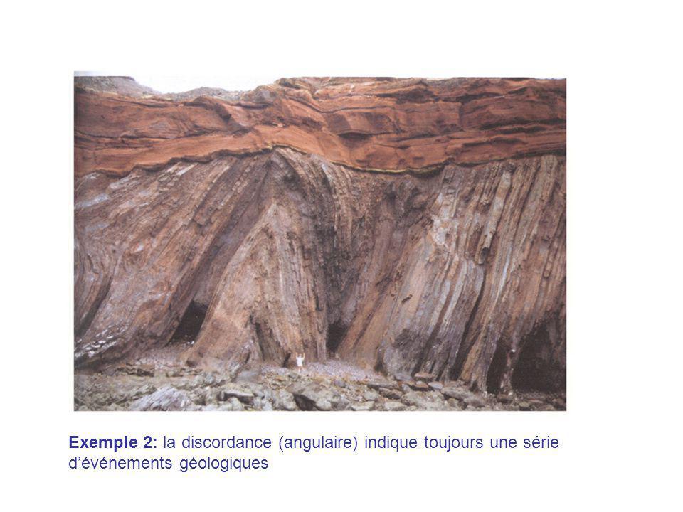 Exemple 2: la discordance (angulaire) indique toujours une série d'événements géologiques