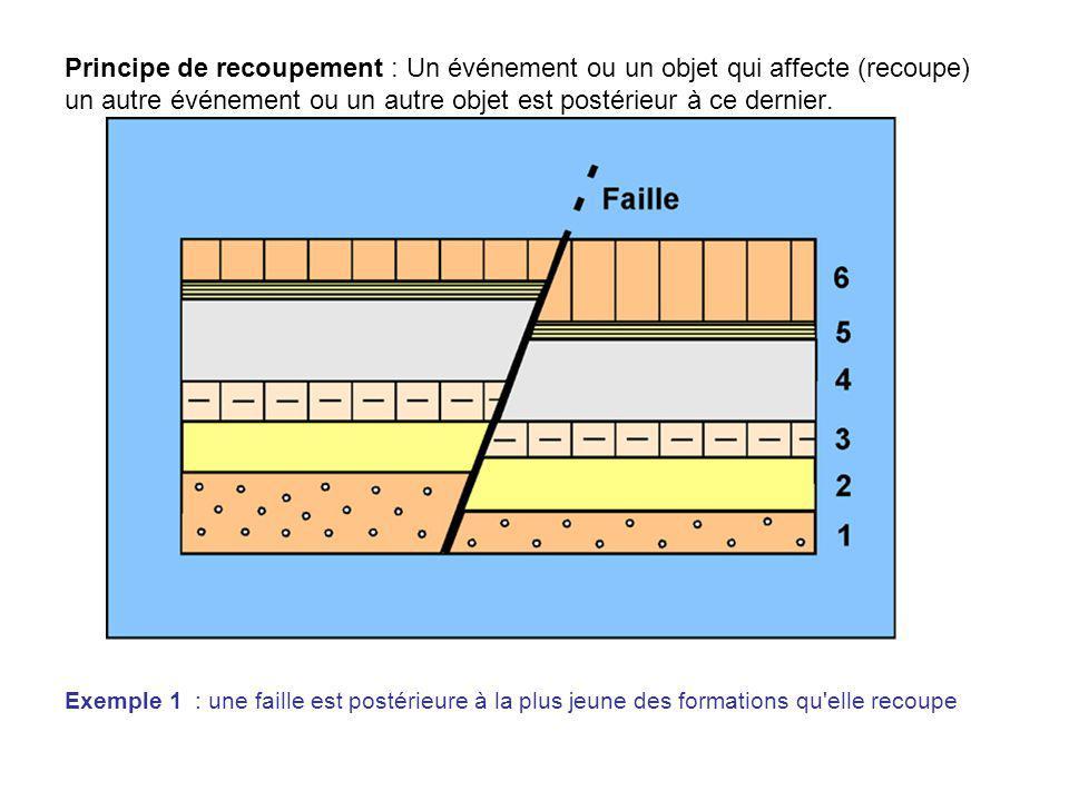 Principe de recoupement : Un événement ou un objet qui affecte (recoupe) un autre événement ou un autre objet est postérieur à ce dernier.