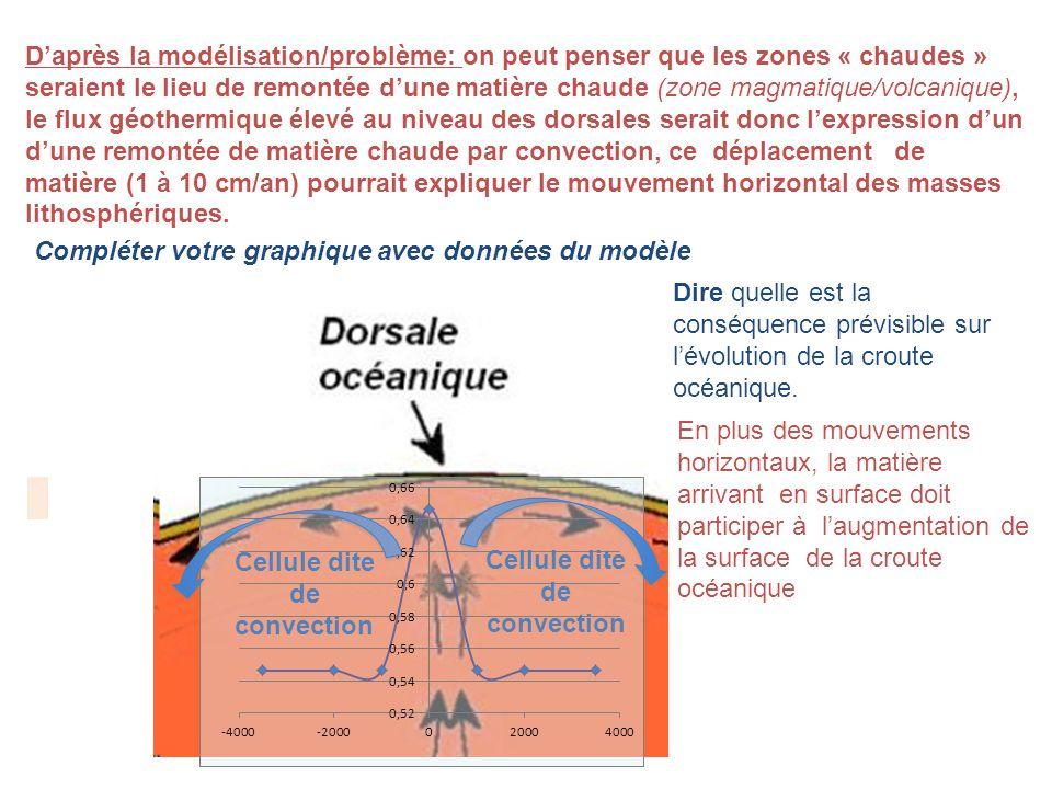 D'après la modélisation/problème: on peut penser que les zones « chaudes » seraient le lieu de remontée d'une matière chaude (zone magmatique/volcanique), le flux géothermique élevé au niveau des dorsales serait donc l'expression d'un d'une remontée de matière chaude par convection, ce déplacement de matière (1 à 10 cm/an) pourrait expliquer le mouvement horizontal des masses lithosphériques.