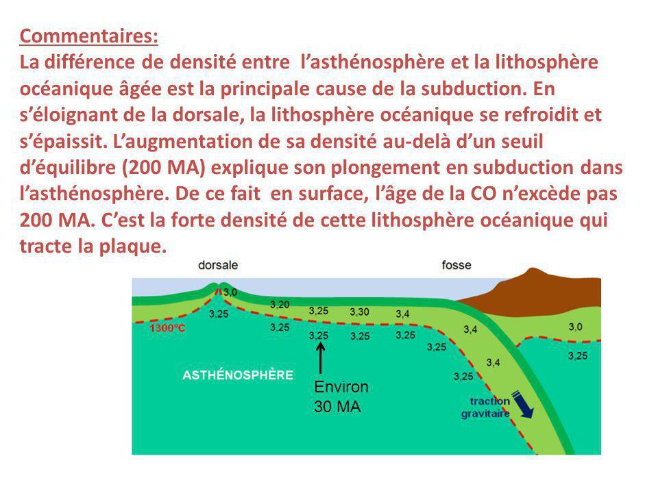 La différence de densité entre l'asthénosphère et la lithosphère