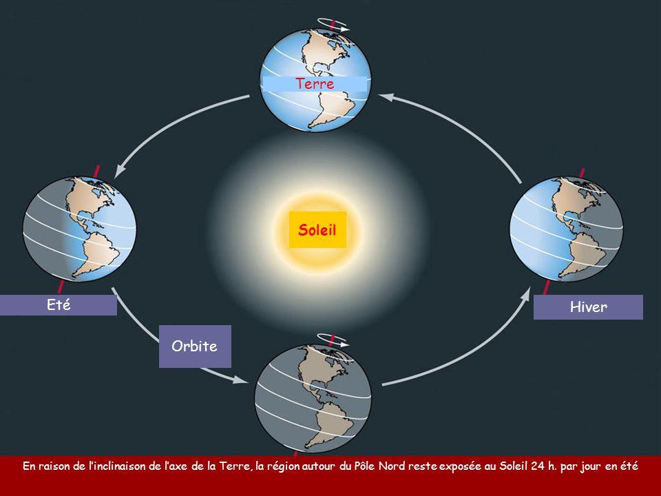 Terre Soleil Eté Hiver Orbite