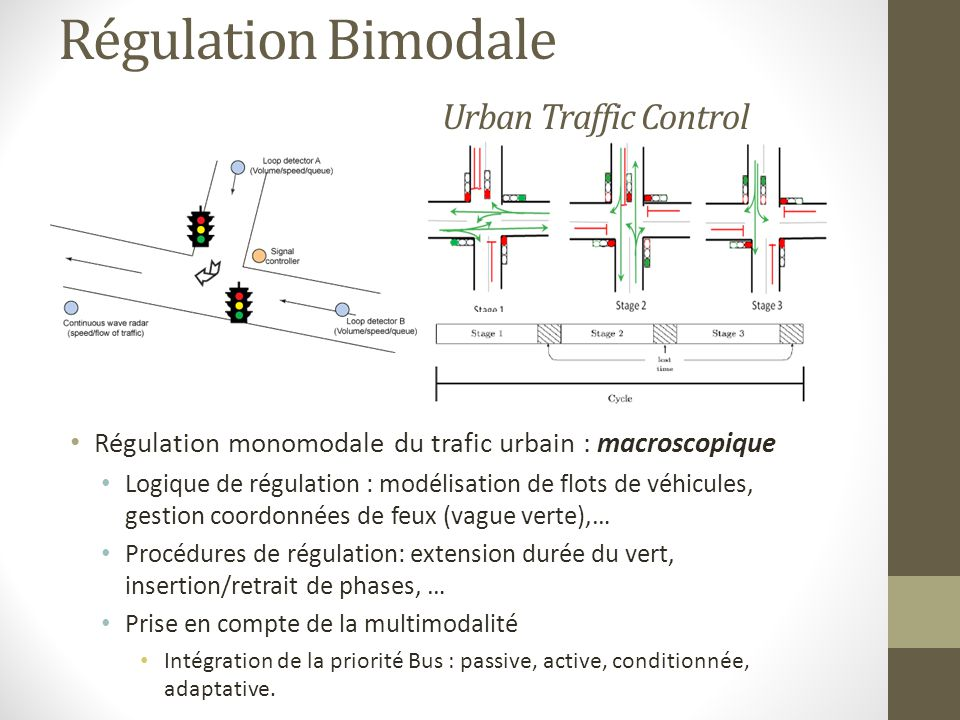 Régulation Bimodale Urban Traffic Control