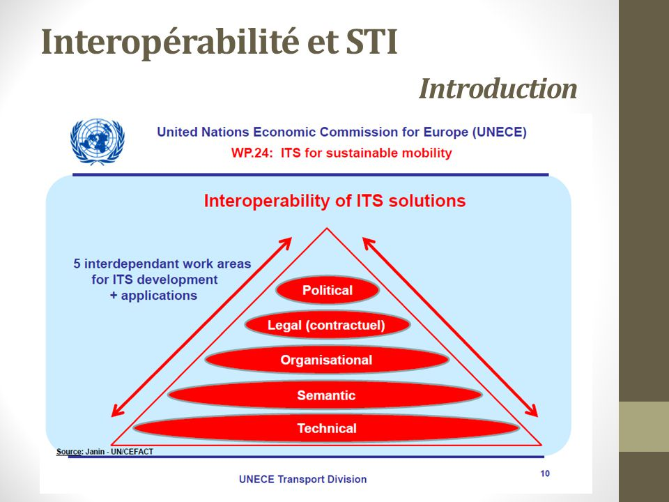 Interopérabilité et STI Introduction