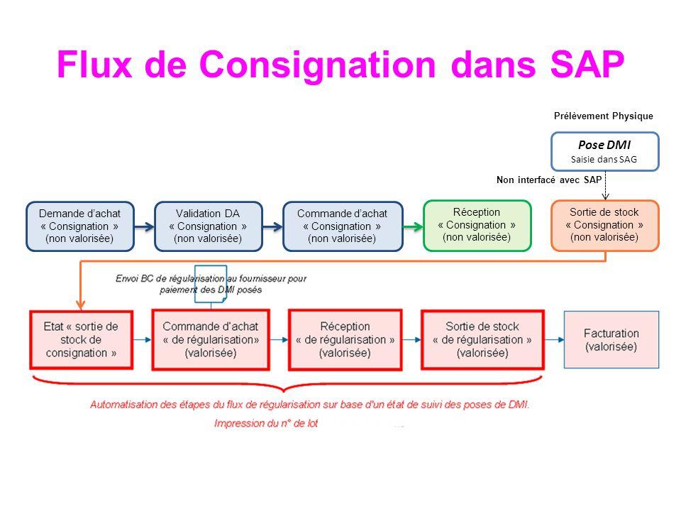 Flux de Consignation dans SAP