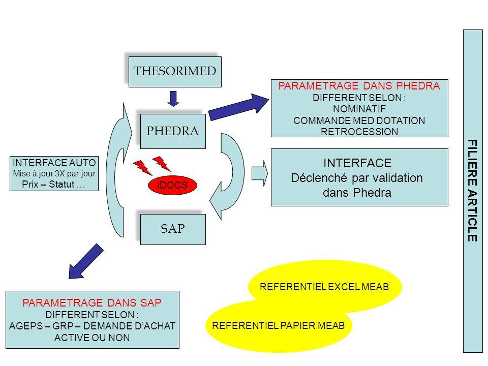 Déclenché par validation dans Phedra FILIERE ARTICLE