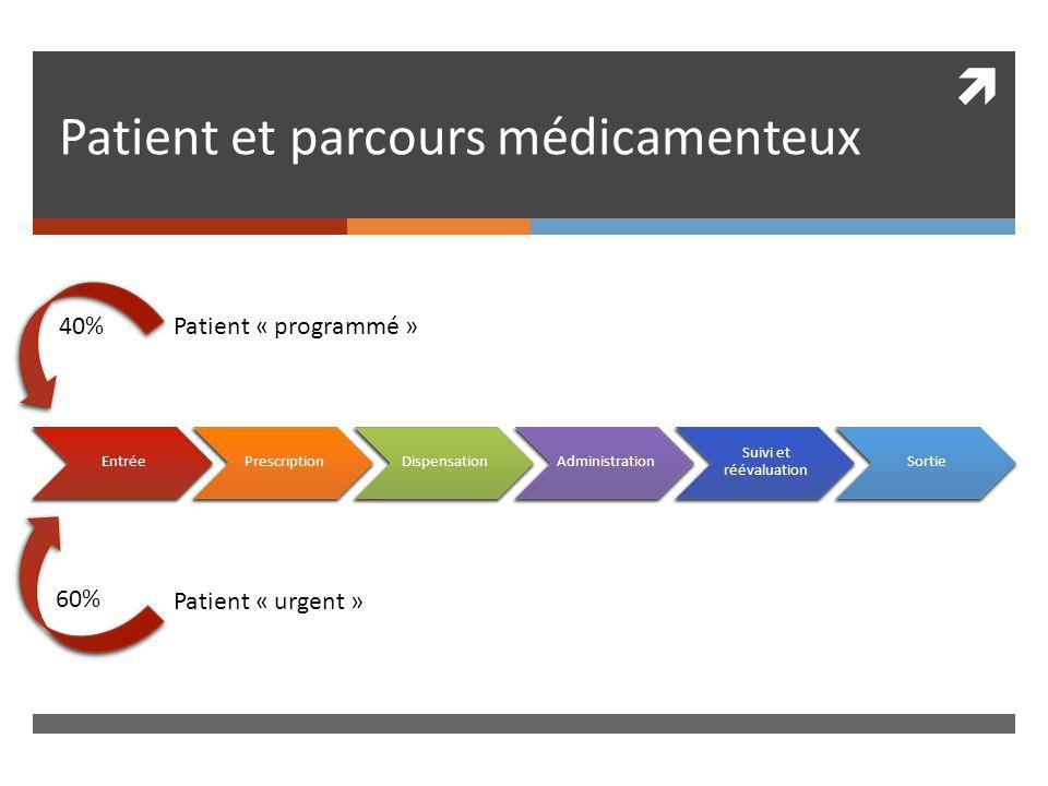 Patient et parcours médicamenteux