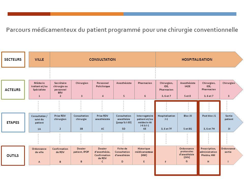Parcours médicamenteux du patient programmé pour une chirurgie conventionnelle