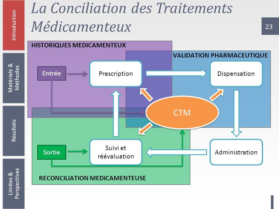 La Conciliation des Traitements Médicamenteux