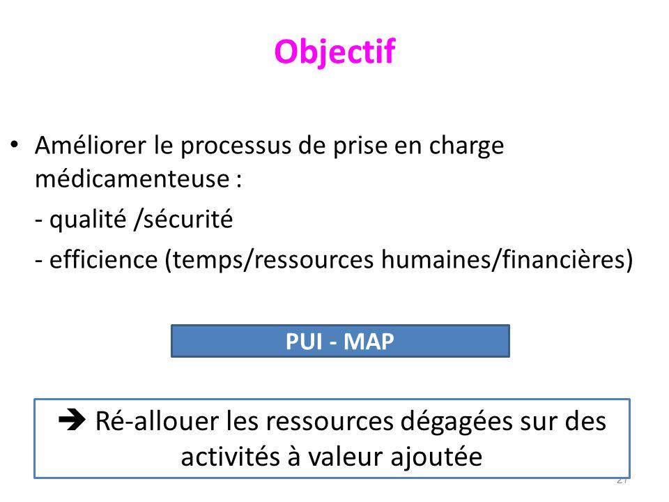 Objectif Améliorer le processus de prise en charge médicamenteuse : - qualité /sécurité. - efficience (temps/ressources humaines/financières)