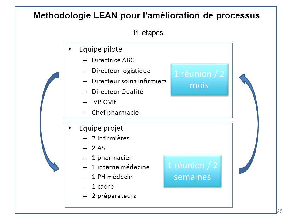 Methodologie LEAN pour l'amélioration de processus