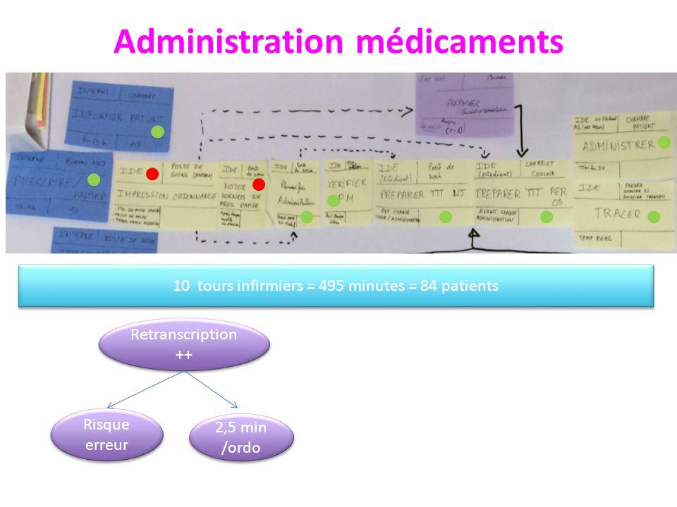 Administration médicaments