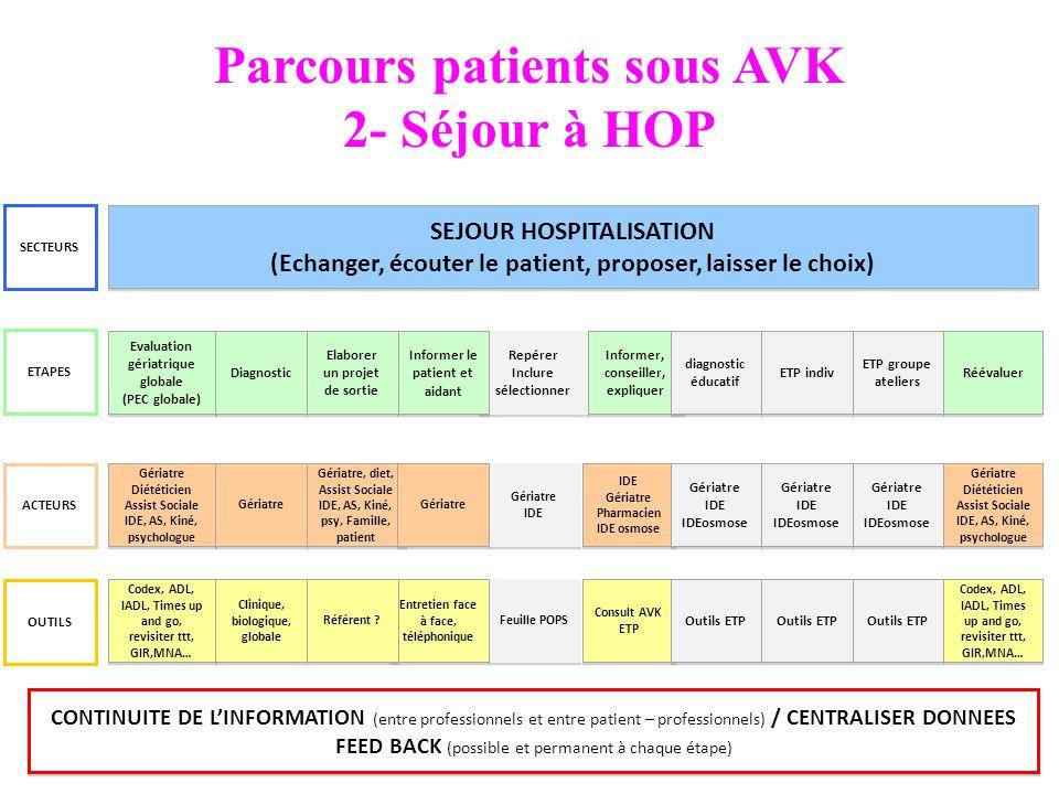 Parcours patients sous AVK 2- Séjour à HOP