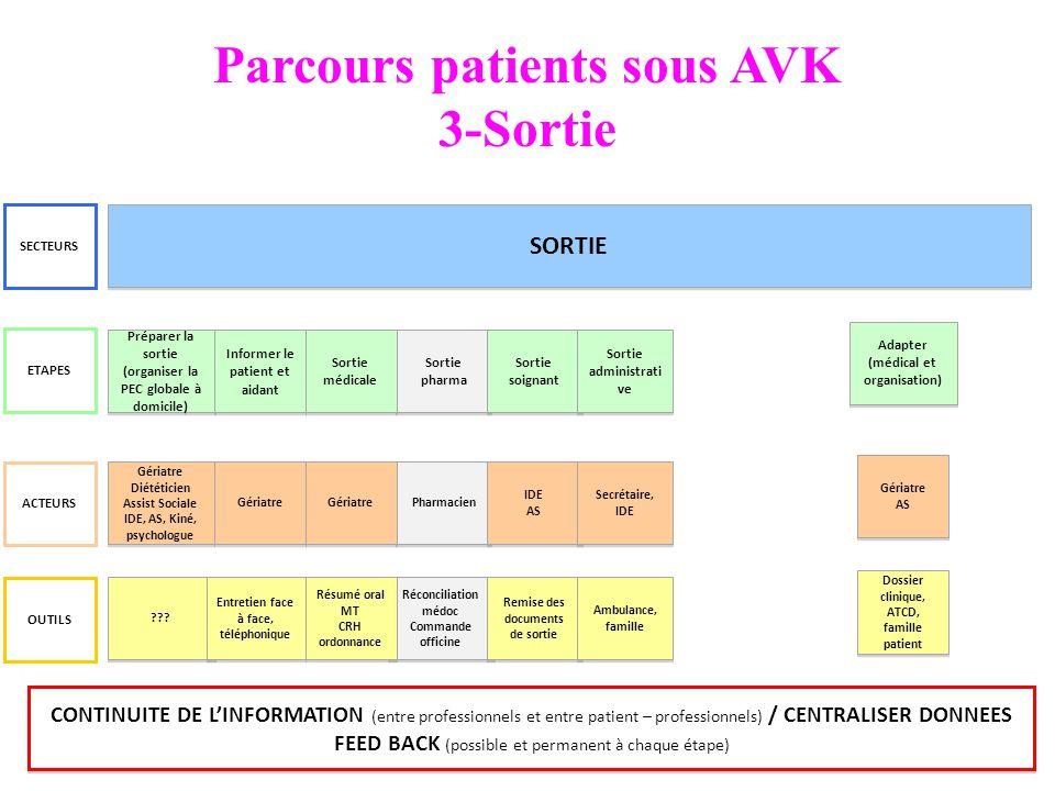 Parcours patients sous AVK 3-Sortie
