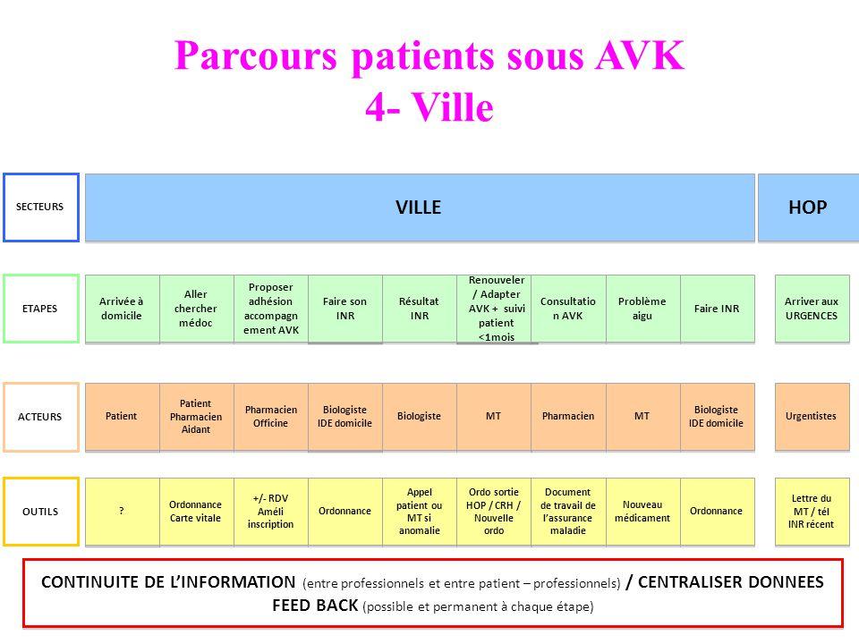 Parcours patients sous AVK 4- Ville