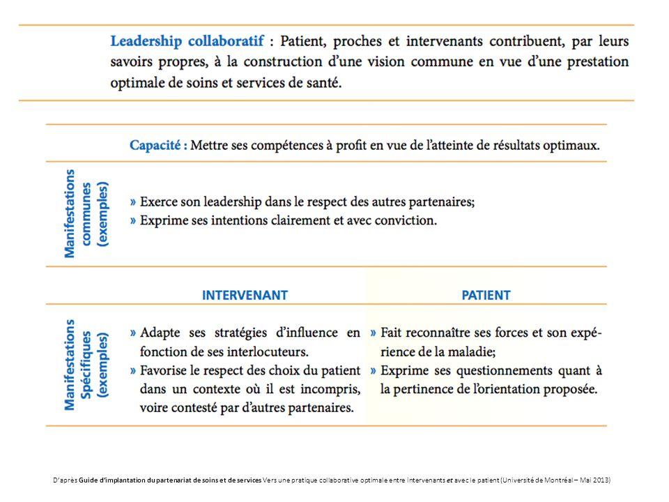D'après Guide d'implantation du partenariat de soins et de services Vers une pratique collaborative optimale entre intervenants et avec le patient (Université de Montréal – Mai 2013)