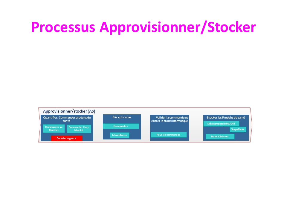 Processus Approvisionner/Stocker