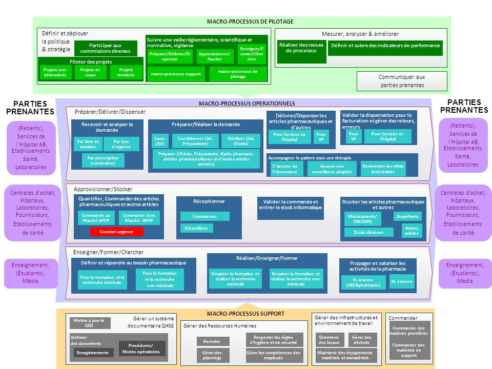 Cartograhie des processus de la pharmacie