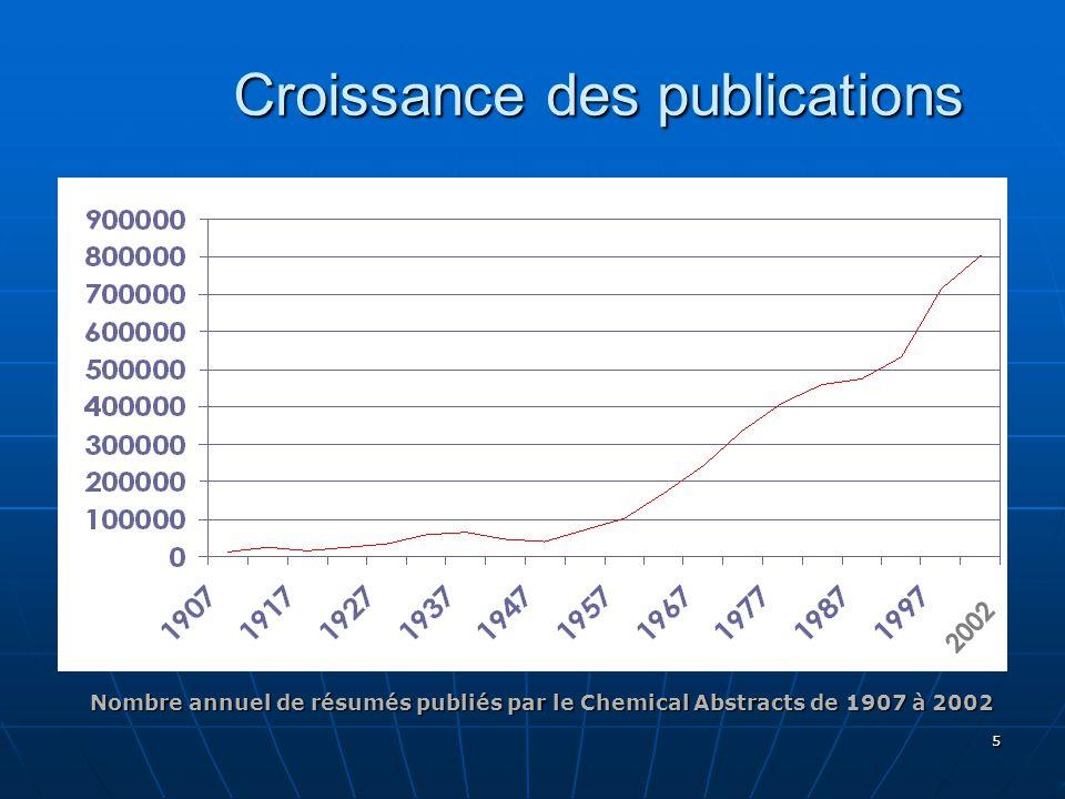 Croissance des publications
