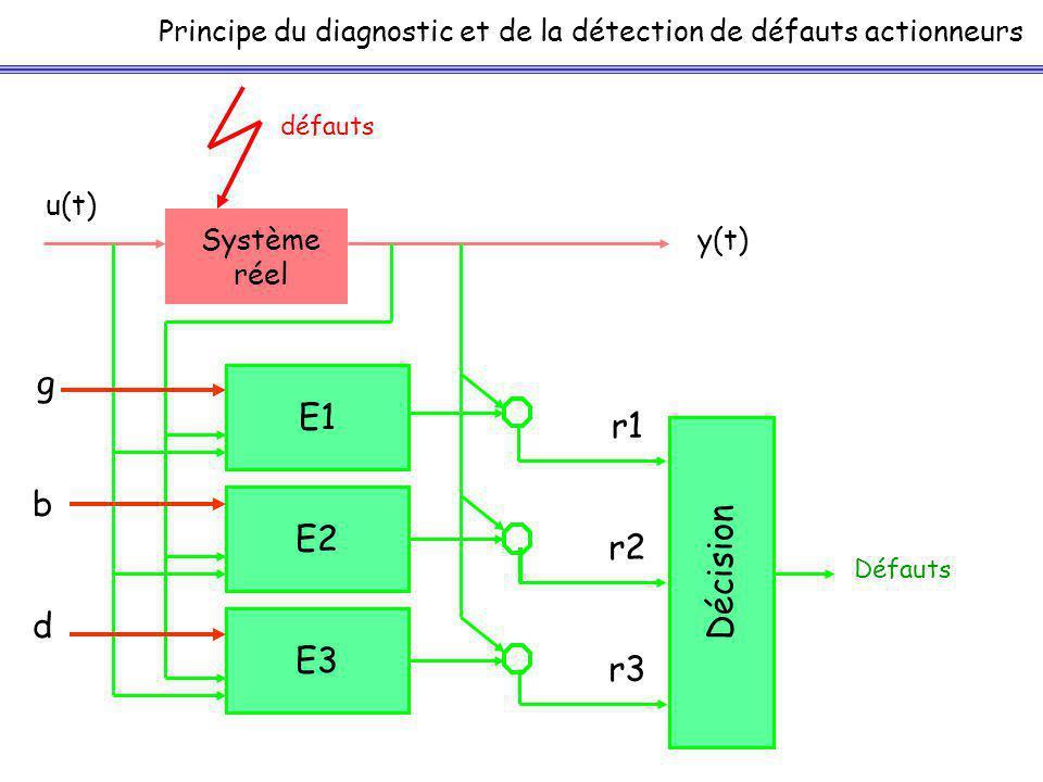 Principe du diagnostic et de la détection de défauts actionneurs