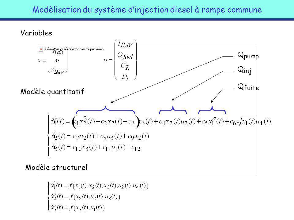 Modèlisation du système d'injection diesel à rampe commune