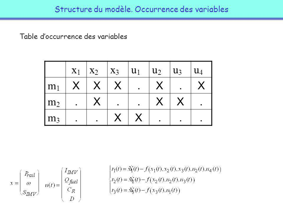 Structure du modèle. Occurrence des variables