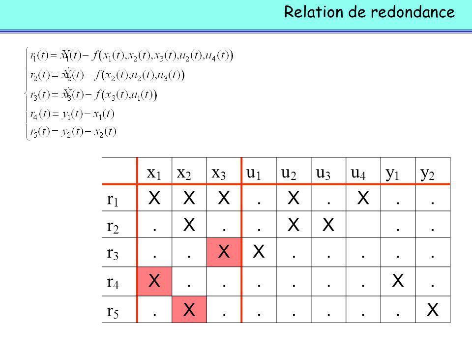 Relation de redondance