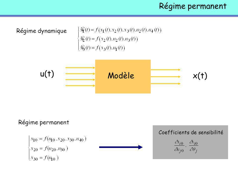 Régime permanent Modèle u(t) x(t) Régime dynamique Régime permanent