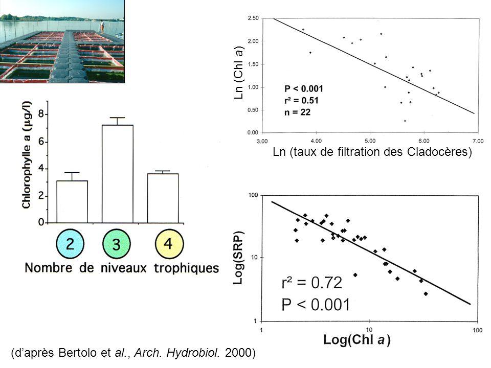 Ln (taux de filtration des Cladocères) Ln (Chl a)