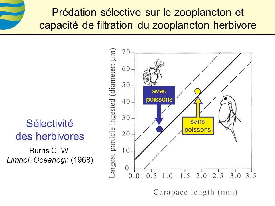 Prédation sélective sur le zooplancton et capacité de filtration du zooplancton herbivore