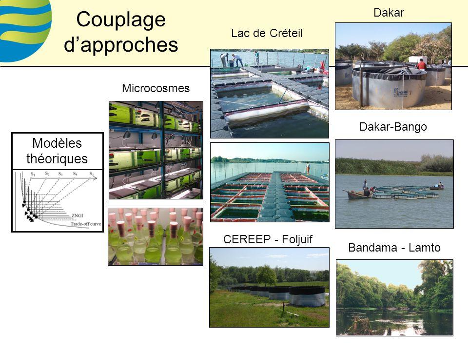 Couplage d'approches Modèles théoriques Dakar Lac de Créteil