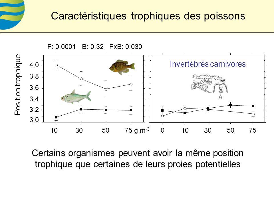 Caractéristiques trophiques des poissons